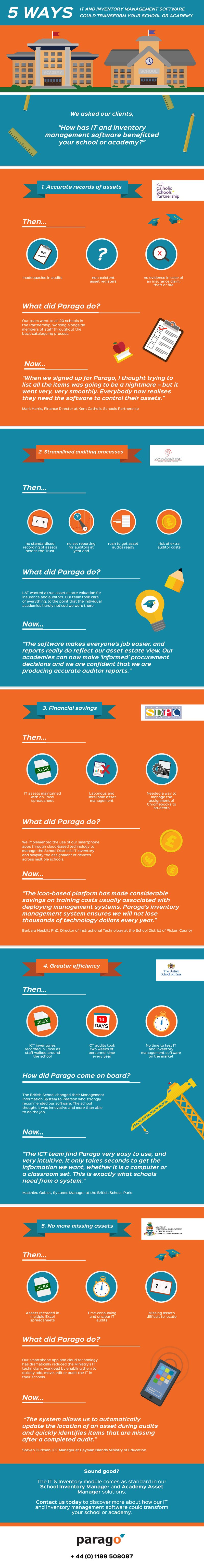 parago 5 ways infographic